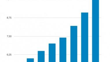 Decathlon alcanza los 10.000 millones de euros