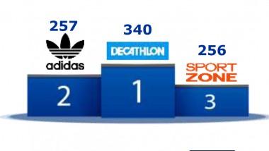 Decathlon, Adidas y Sport Zone copan el podio de la omnicanalidad