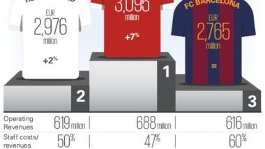 El United recupera el trono económico del fútbol europeo
