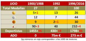 plan Ado para los Juegos Olímpicos proporciona medallas al equipo español