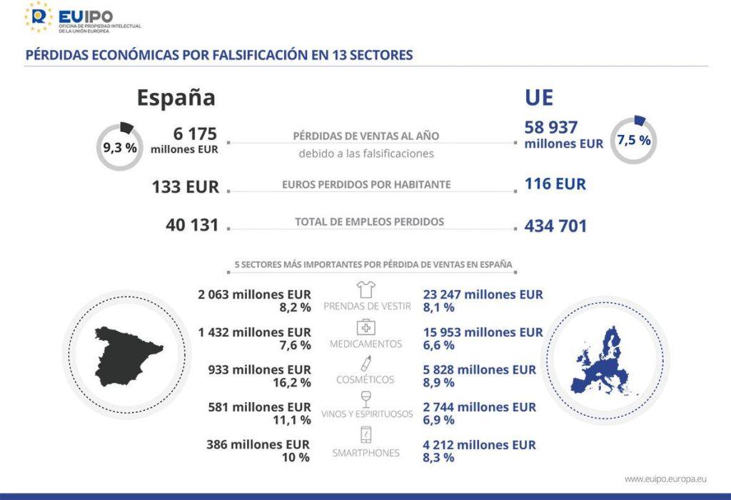 falsificaciones en Europa y en España