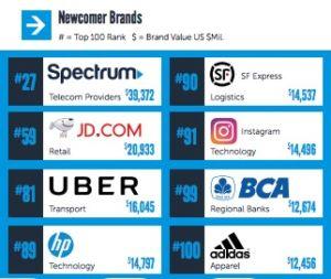 Nike y Adidas en el ranking de las 100 mejores marcas del Mundo