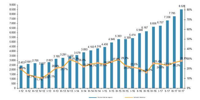 estadísticas comercio electrónico en España