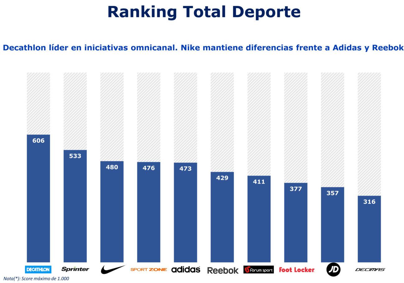 ranking total deporte y moda en omnicanalidad