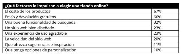 datos sobre comportamiento españoles en comercio electrónico