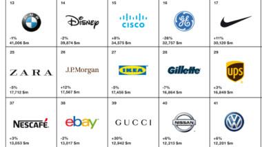 El deporte avanza en el ranking de grandes marcas