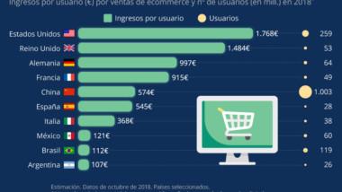 El gasto medio de los españoles en comercio electrónico se sitúa en los 545 euros