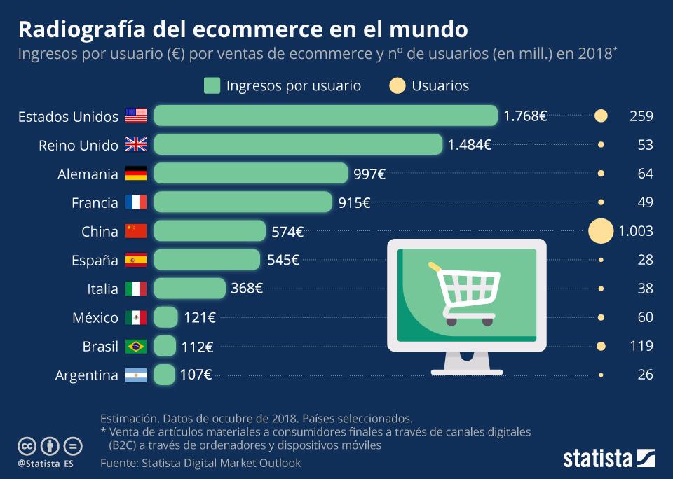 cifras sobre el gasto por persona en comercio electrónico