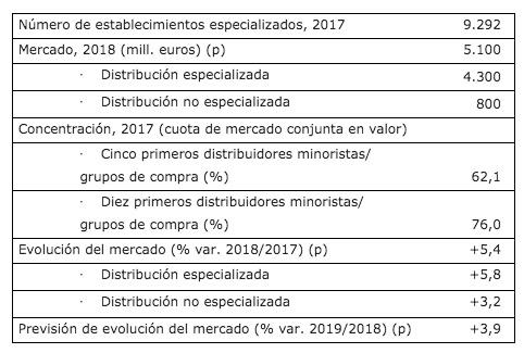 cifras del retail deportivo en España en 2018