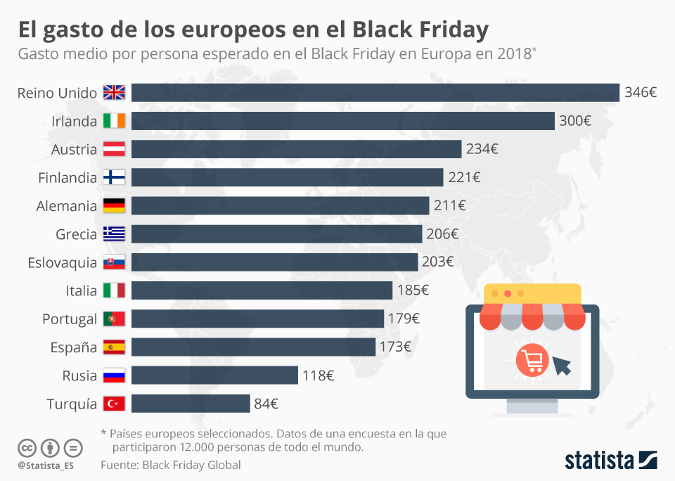 gasto medio en Black Friday en Europa