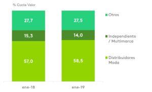 datos sobre la evolución de la compra de moda en España según Kantar Worldpanel