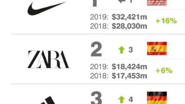 El deporte lidera el ranking de la moda, con dos marcas en el podio