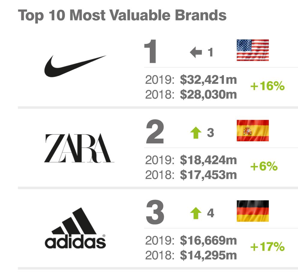 Nike y Adidas lideran la moda deportiva junto a Zara a nivel mundial
