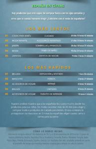 informe sobre la rapidez en la compra online de españoles y europeos