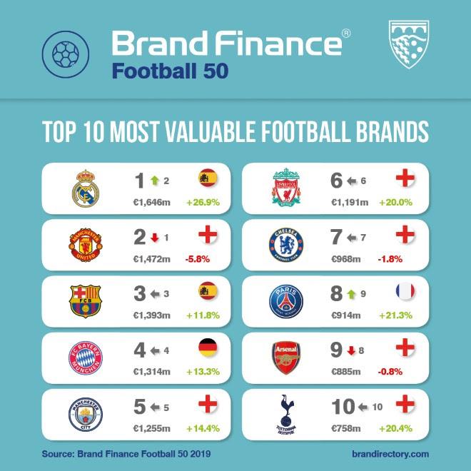 El Real Madrid recupera el liderato del fútbol a nivel económico