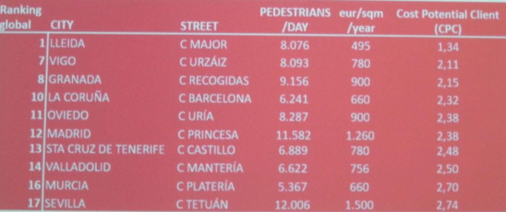 ranking de las calles comerciales más rentables en España para el retail