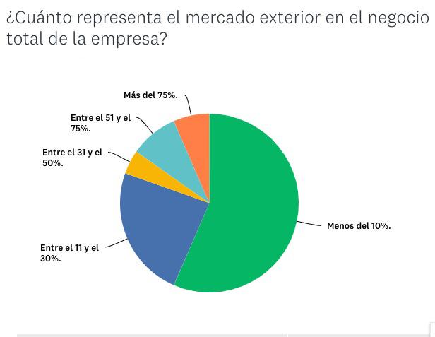 exportaciones en el sector deportivo según el Observatorio Diffusion Sport 2019