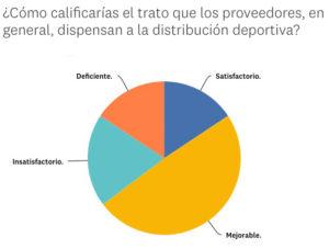 resultados del Observatorio Diffusion Sport que analiza el sector deportivo
