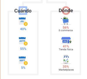 Datos de la campaña de Vuelta al Cole según Google