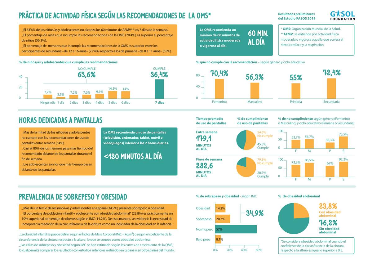 Datos sobre práctica deportiva y obesidad entre niños y adolescentes a partir del estudio Pasos de la Fundación Pau Gasol