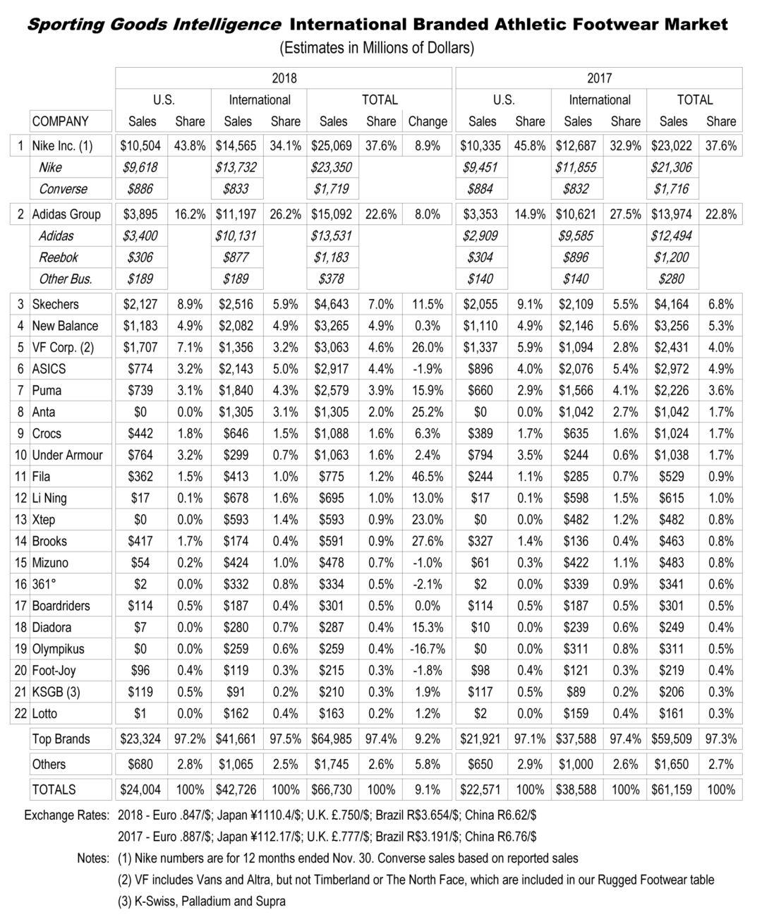 table estadística sobre el mercado del calzado deportivo en el mundo