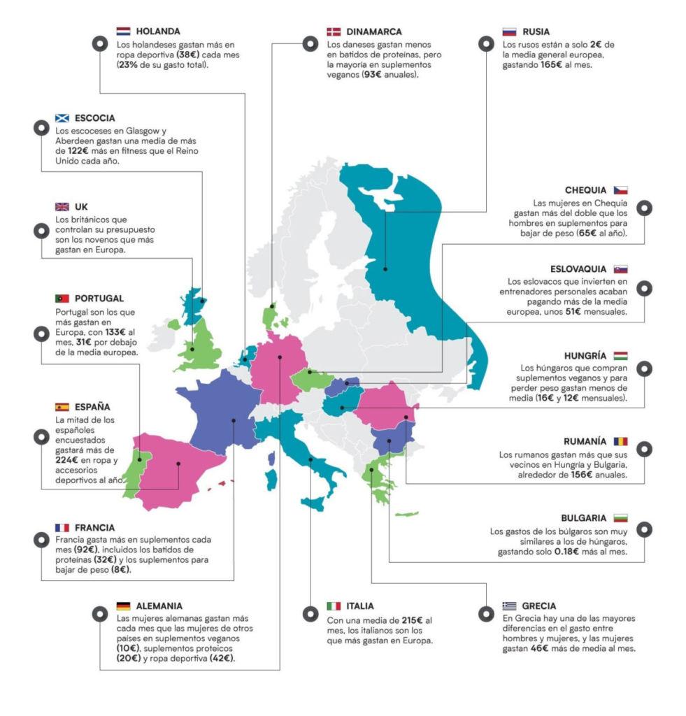 datos sobre el gasto en fitness de los europeos