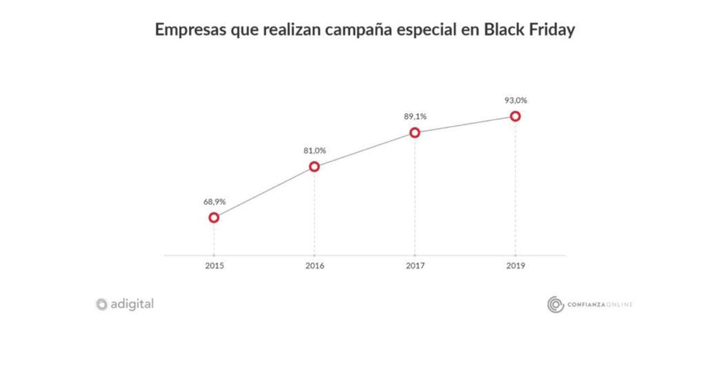 estadísticas sobre Black Friday en España del ecommerce