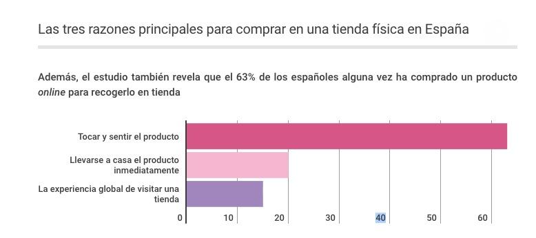 hábitos de consumo de los españoles