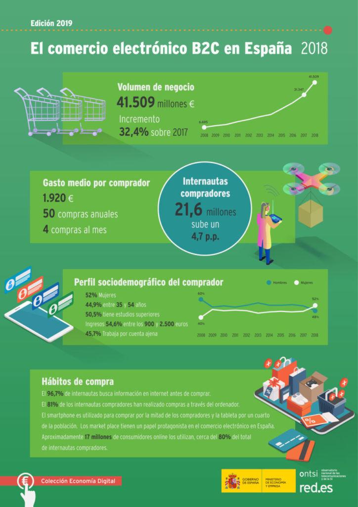 informe de Ontsi respecto a los hábitos en el comercio electrónico y especialmente en compras de productos deportivos