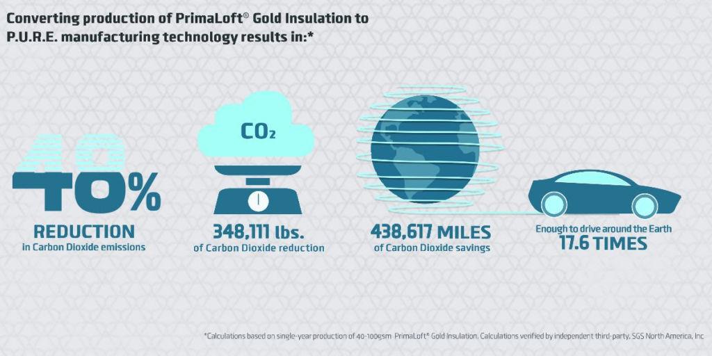 Primaloft fabrica con mayor sostenibilidad
