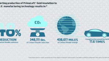 Primaloft reduce las emisiones de carbono a casi la mitad con la técnica Pure