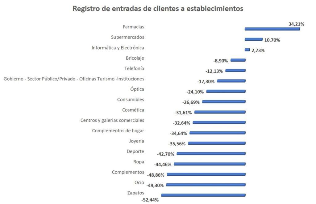 gráfico del descenso de la entrada de clientes en tiendas de Tc Group