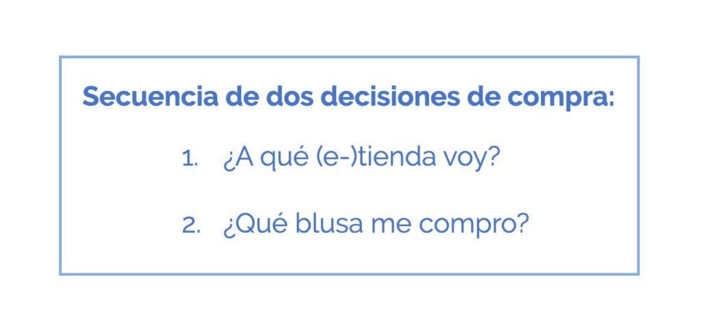 secuencia de decisiones de compra según Lluís Martínez-Ribes