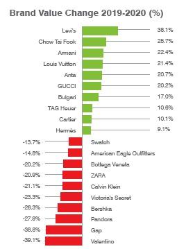 informe Brand Finance sobre las marcas de textil mundial
