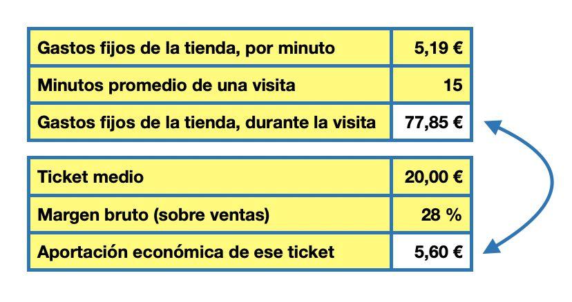 el ticket medio según Lluís Martínez-Ribes