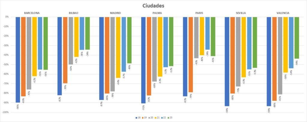 datos sobre tráfico peatonal de TcGroup Solutions
