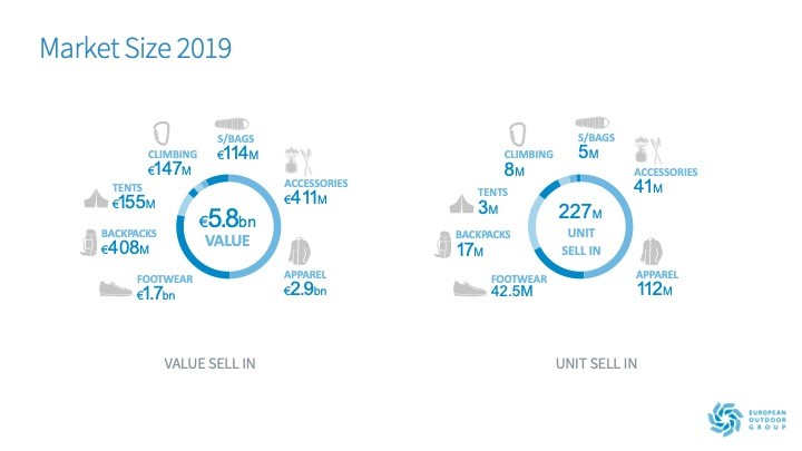 datos del mercado de outdoor