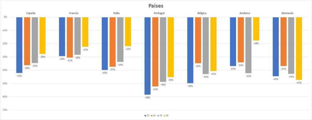 datos de TcGroup Solutions sobre tráfico en las calles comerciales