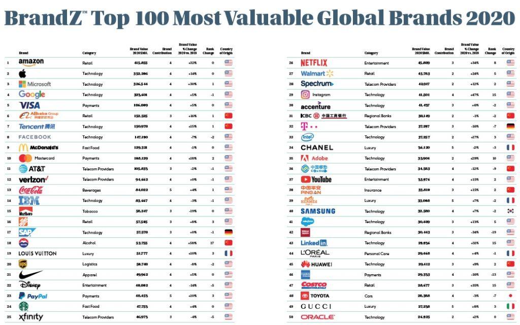 ranking de las marcas más valiosas BrandZ
