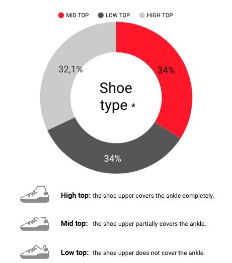 datos del estudio de Countop sobre zapatillas de baloncesto en la ACB