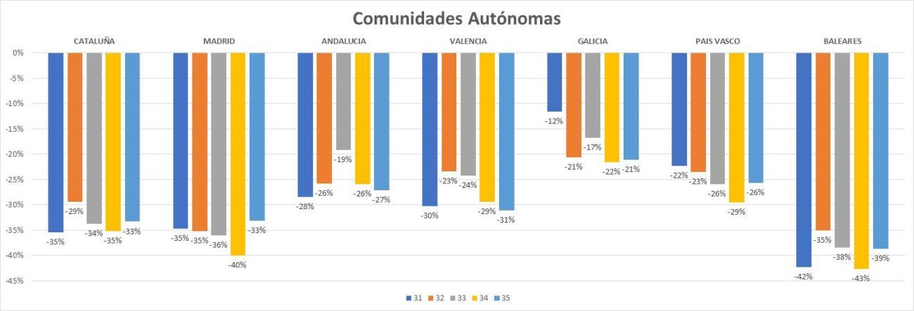 datos sobre tráfico en las calles comerciales españolas