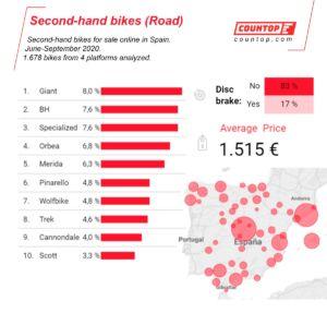 datos del mercado de ciclismo de segunda mano en España