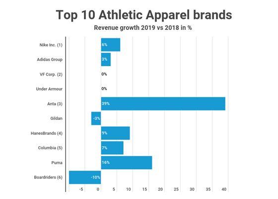 datos sobre el mercado mundial del textil deportivo