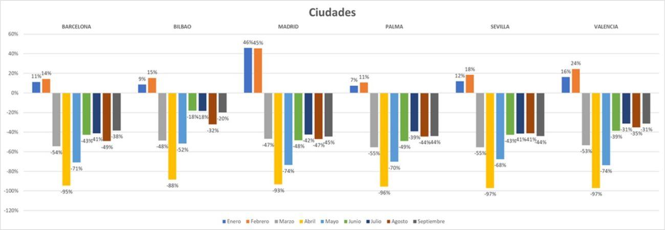 estadísticas de tráfico comercial en las calles