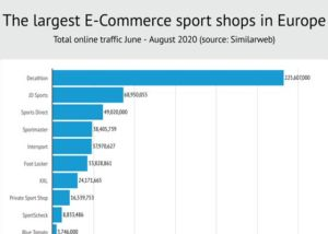 ranking ecommerce de deporte