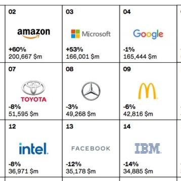 Nike se distancia de Adidas en el ranking de grandes marcas