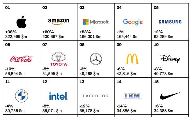 ranking de grandes marcas Interbrand