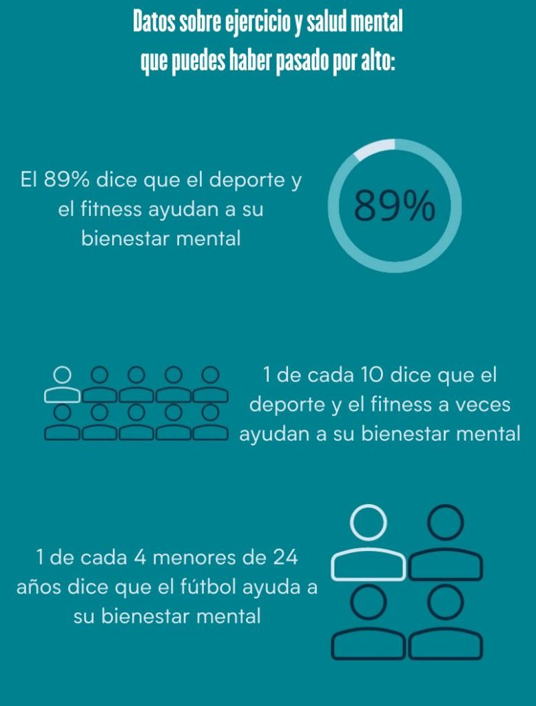 datos infograficos sobre deporte y salud mental