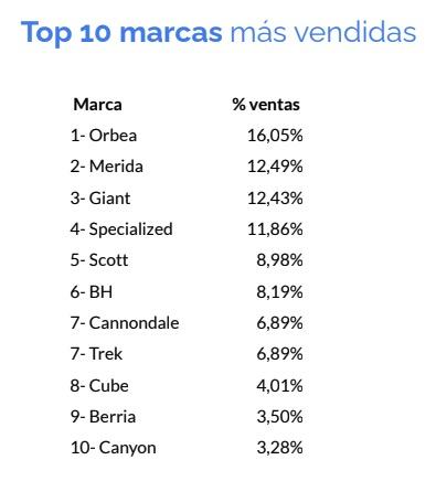 marcas más vendidas de bicicletas de segunda mano