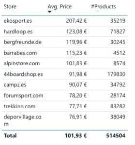 datos comparativos de venta artículos de montaña en ecommerce